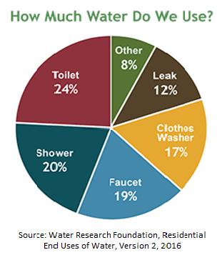 Graph of Toilet Water Consumption